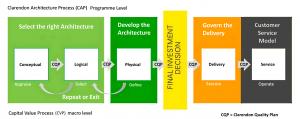 Clarendon Capital Value Process (CVP) for the Business Development