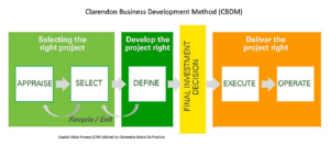 Clarendon Business Development Method (CBDM)