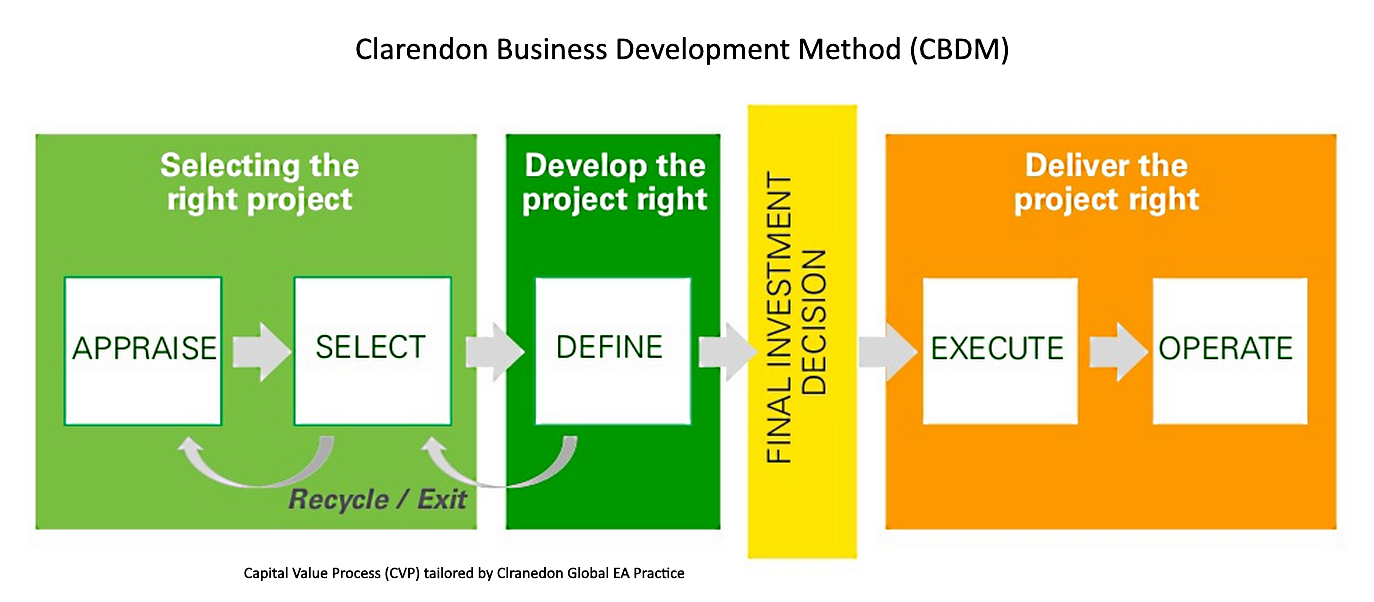Clarendon Business Development Method (CBDM)